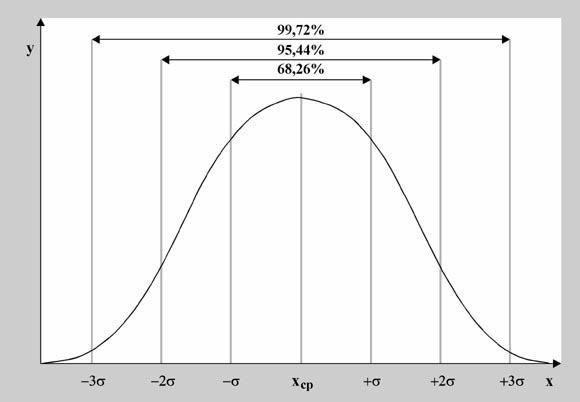 демонстрация принципа нормального распределения - график
